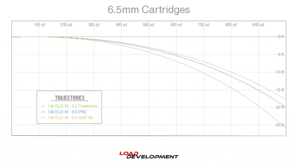 6.5 mm cartridge ballistic trajectories